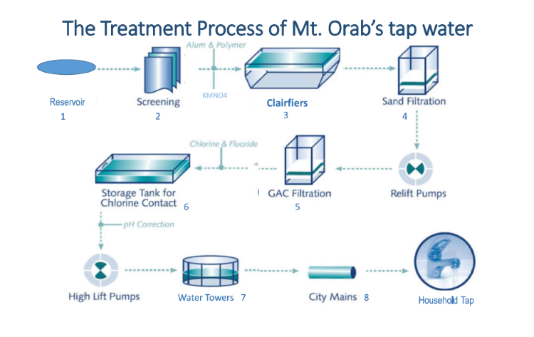 The Treatment Process of Mt Orabs Tap Water